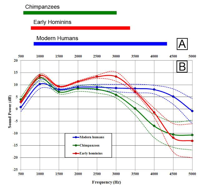 Diagrama de sensibilidad acústica donde se comparan los homínidos fósiles con humanos y chimpancés. - Science Advances